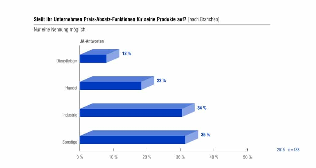Stellt Ihr Unternehmen Preis-Absatz Funktionen für seine Produkte auf?