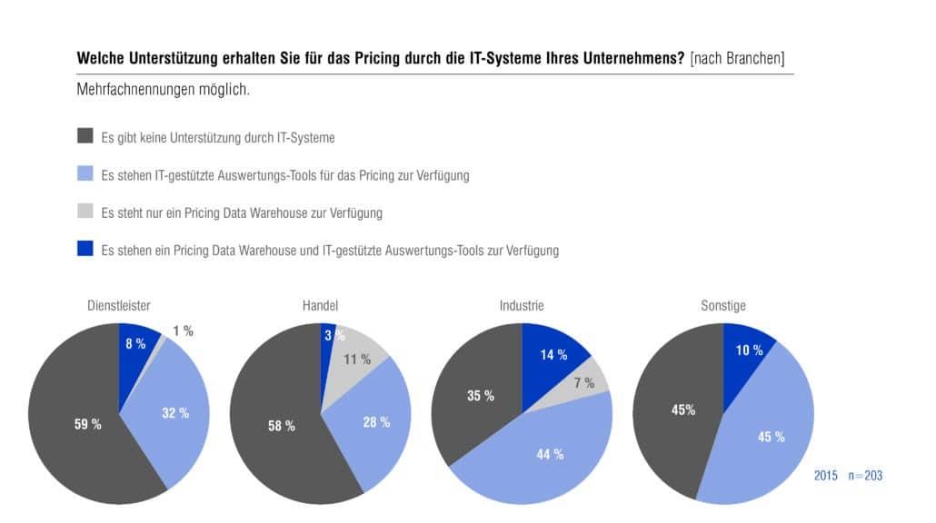 Welche Unterstützung erhalten Sie für das Pricing durch die IT-Systeme Ihres Unternehmens?