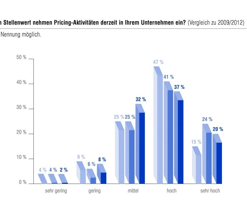 Welchen Stellenwert nehmen Pricing-Aktivitäten derzeit in Ihrem Unternehmen ein?
